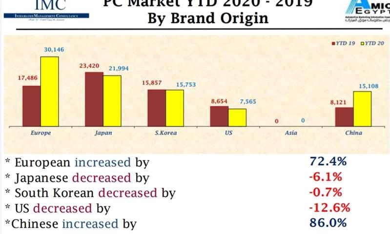 تحسن مبيعات السيارات الأوروبية والصينية وانخفاض الكورية واليابانية خلال 8 أشهر